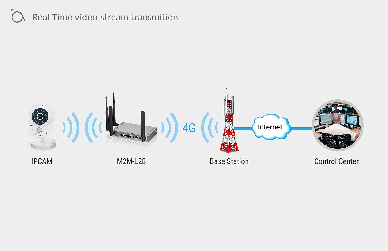 Real Time video stream transmition