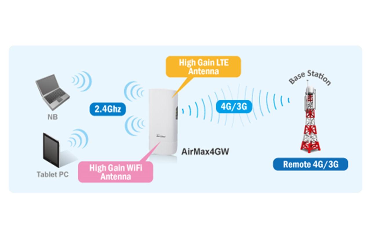 AirMax4GW_Outdoor 4G LTE Gateway Series_4G LTE Gateway_SMB