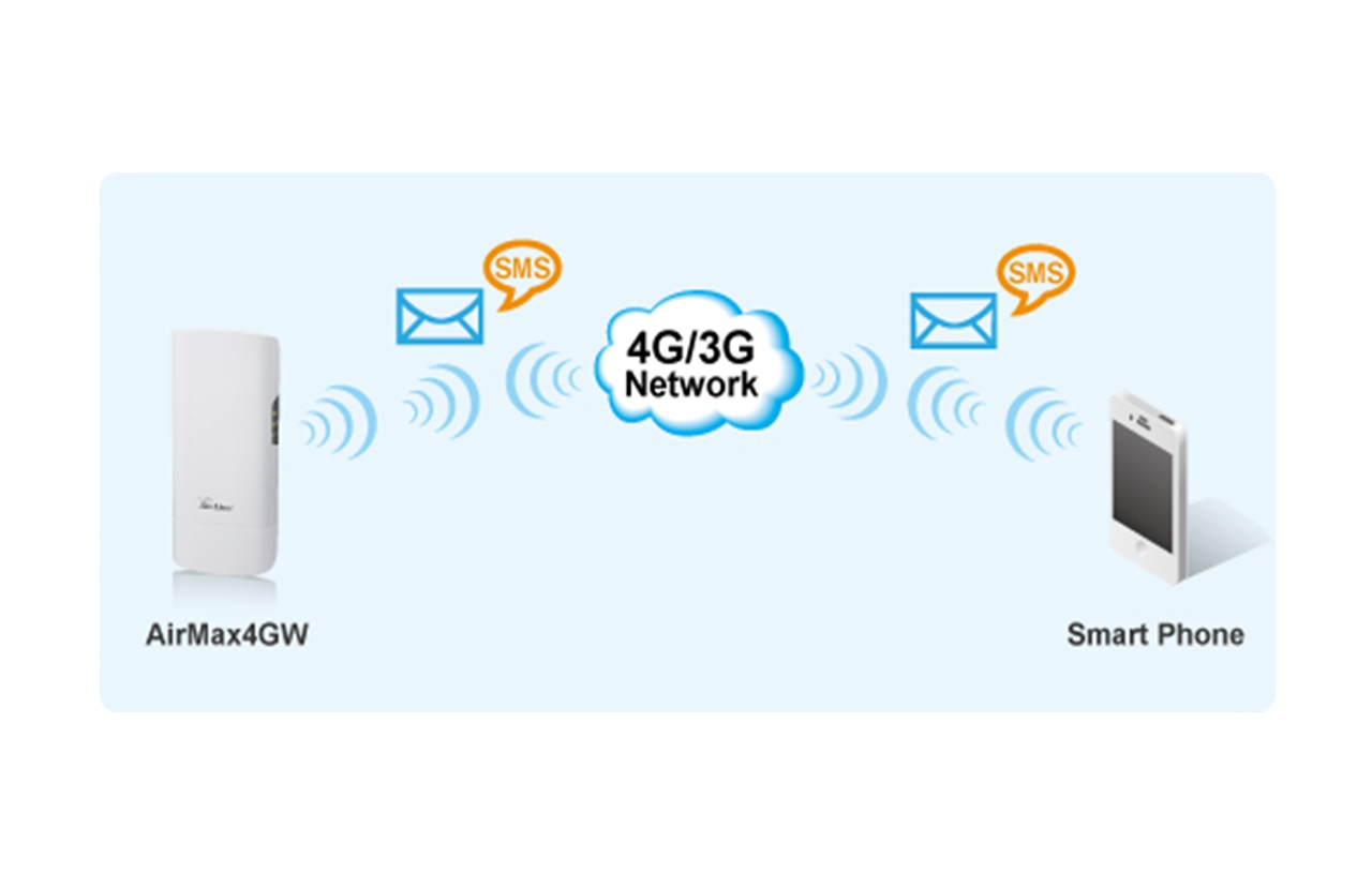 Airmax4gw 4g Lte Gateway Smb Airlive 3g Switch Filter Modules Sms Short Message