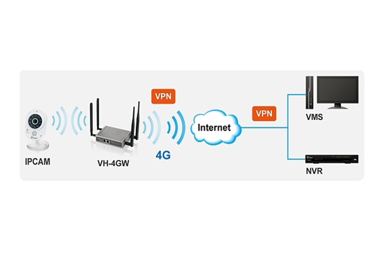 Vh 4gw 4g Lte Gateway Smb Airlive Wireless Vpn Diagram Secured Video