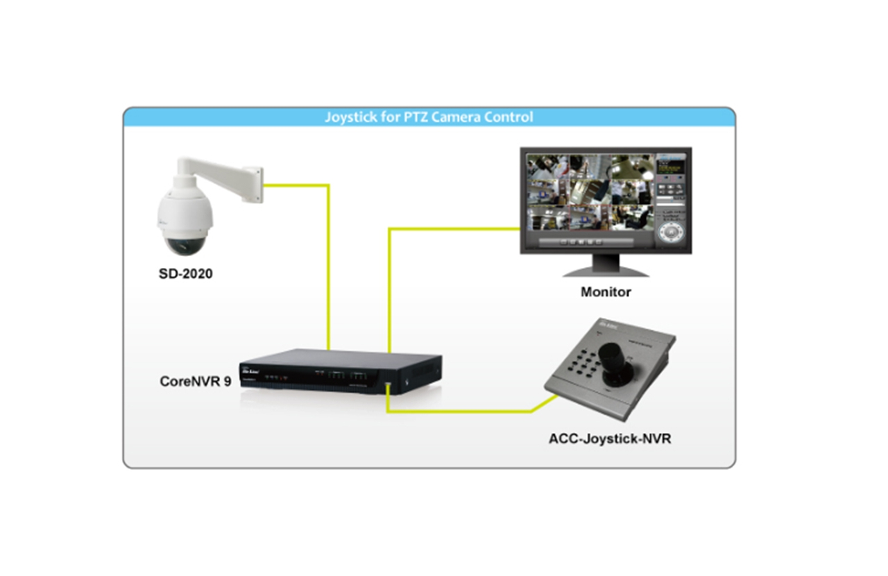 Joystick, Mouse controlling interface for PTZ Cameras