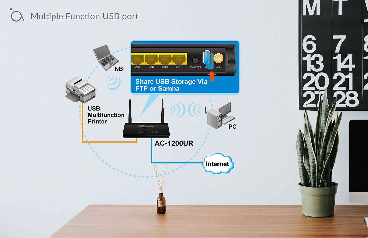 Multiple Function USB port