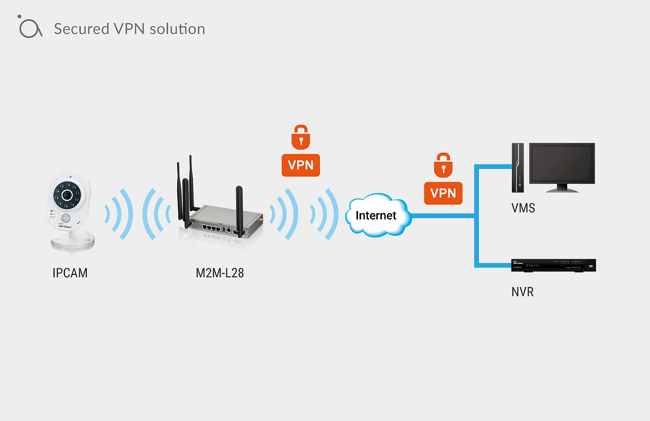 Secured VPN solution