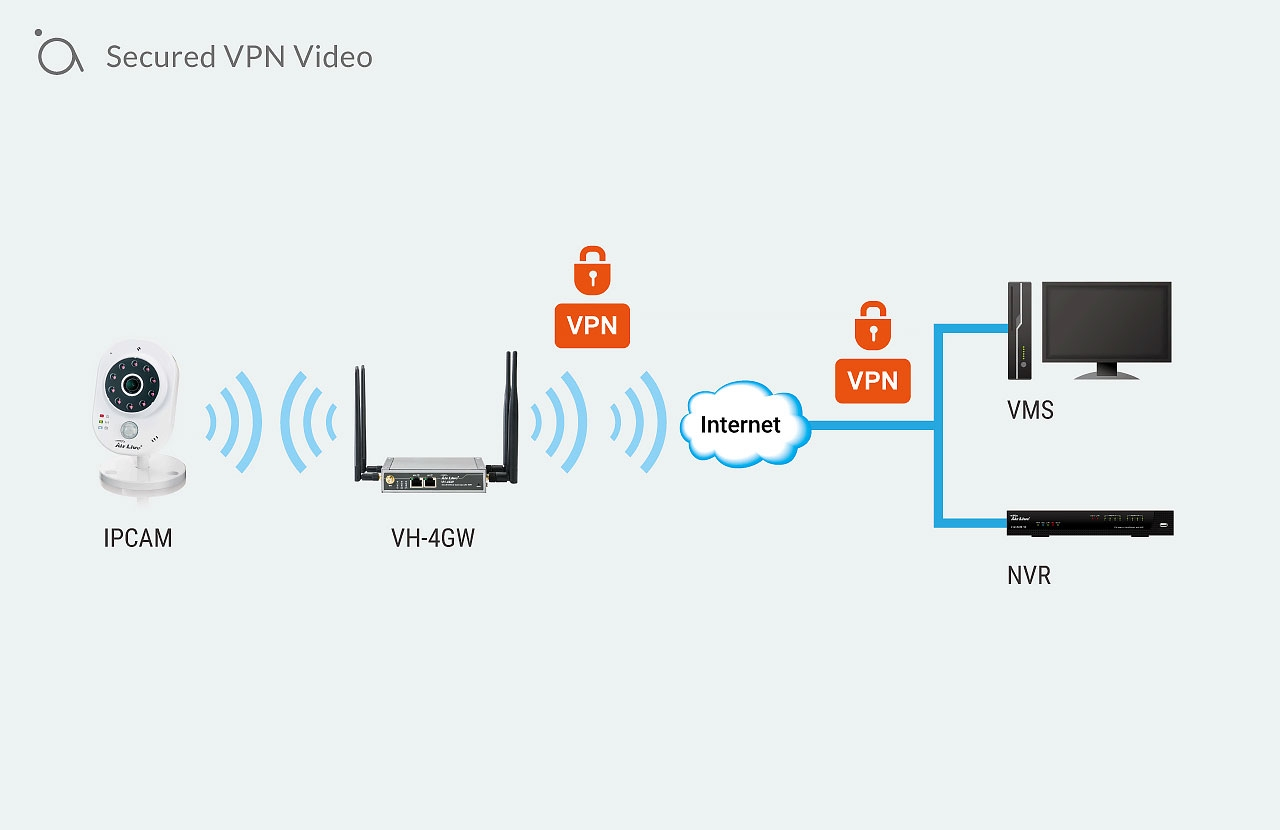 Secured VPN Video