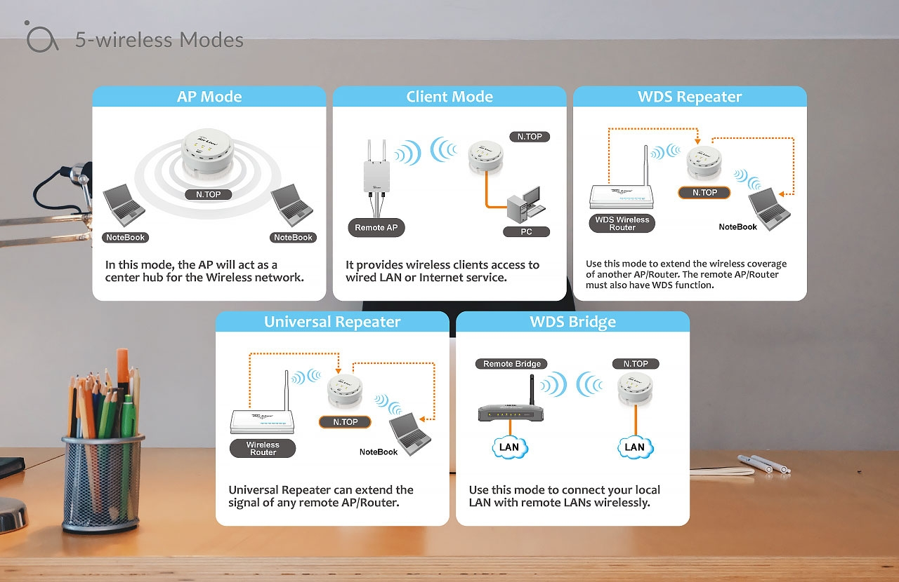 5-wireless Modes
