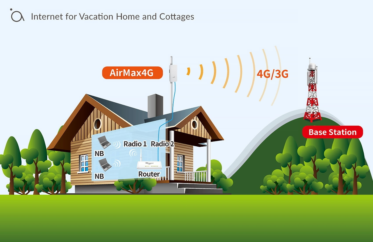 Internet for Vacation Home and Cottages