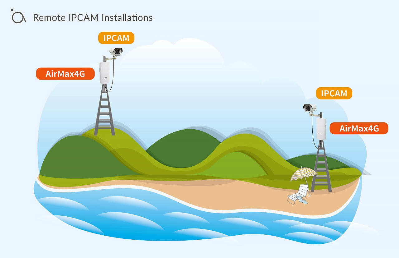 Remote IPCAM Installations