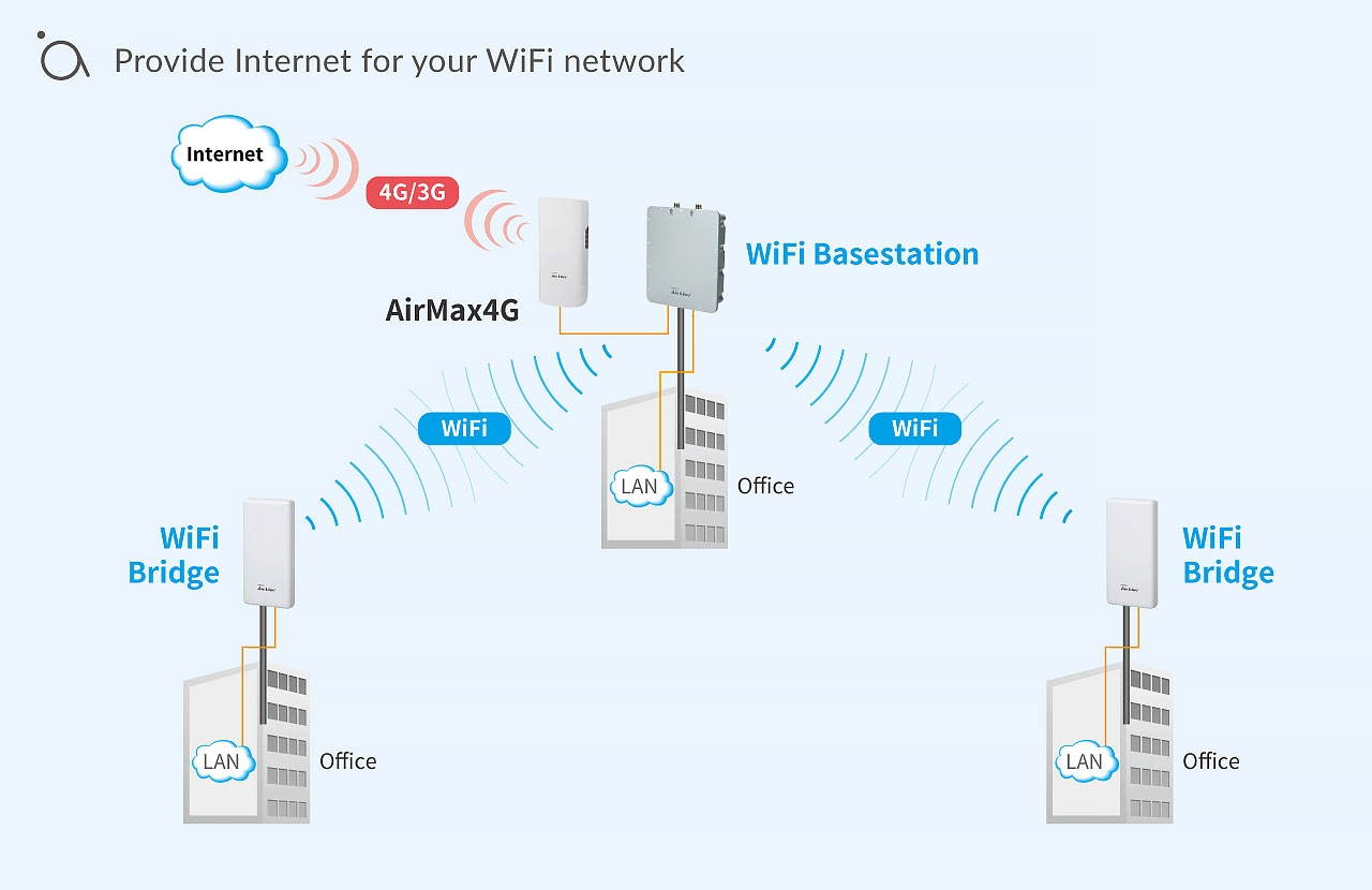 Provide Internet for your WiFi network