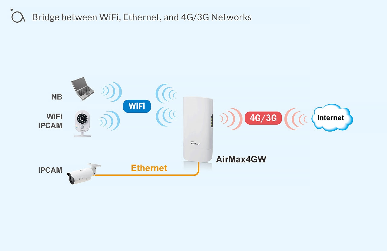 Bridge between WiFi, Ethernet, and 4G/3G Networks